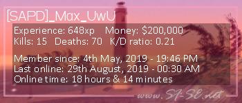 Player statistics userbar for [SAPD]_Max_UwU